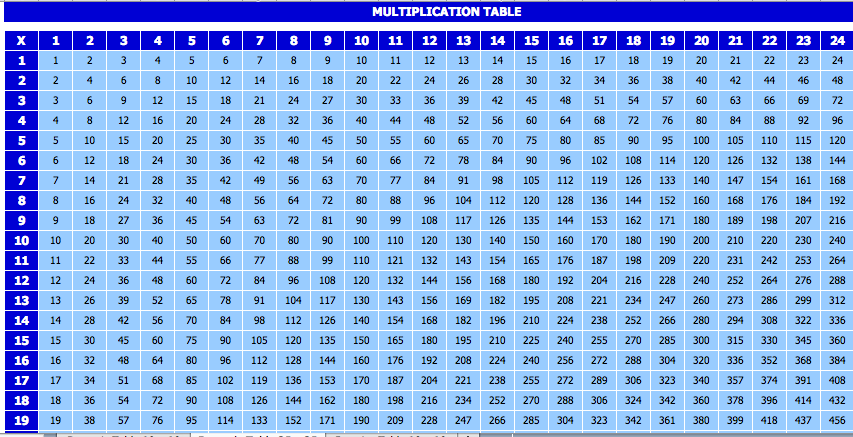 Multiplication Table  Good To Know    Multiplication