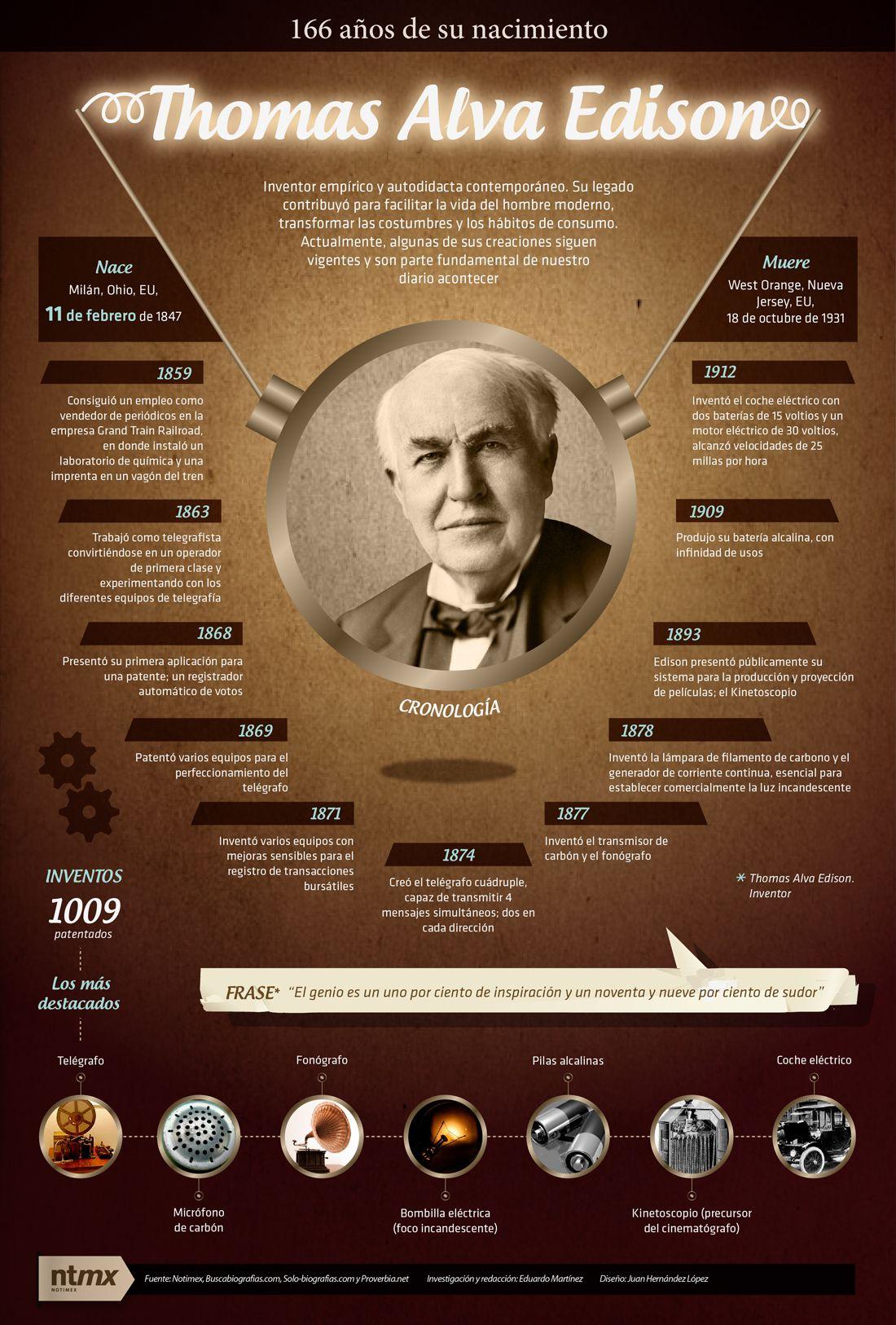 Sabiasque Un Dia Como Hoy Pero De 1847 Nace Thomas Alba Edison Entre Sus Inventos Patentados Est Ensenanza De Quimica Ensenanza De La Historia Inventores