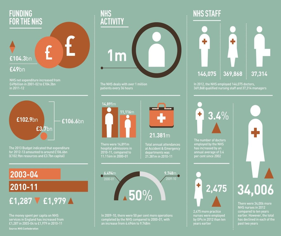 NHS funding activity & staff infographic