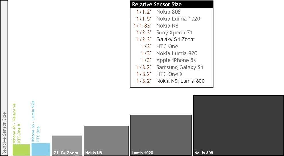 Smartphone Camera Sensor Sizes Visualised Light Gathering Ability Calculated Camera Sensor Size Sensor Camera Comparison