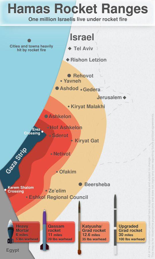 Israel Alcance De Misiles A Las Principales Ciudades Desde La Franja De Gaza Israel Palestine Conflict Israel Israel Palestine