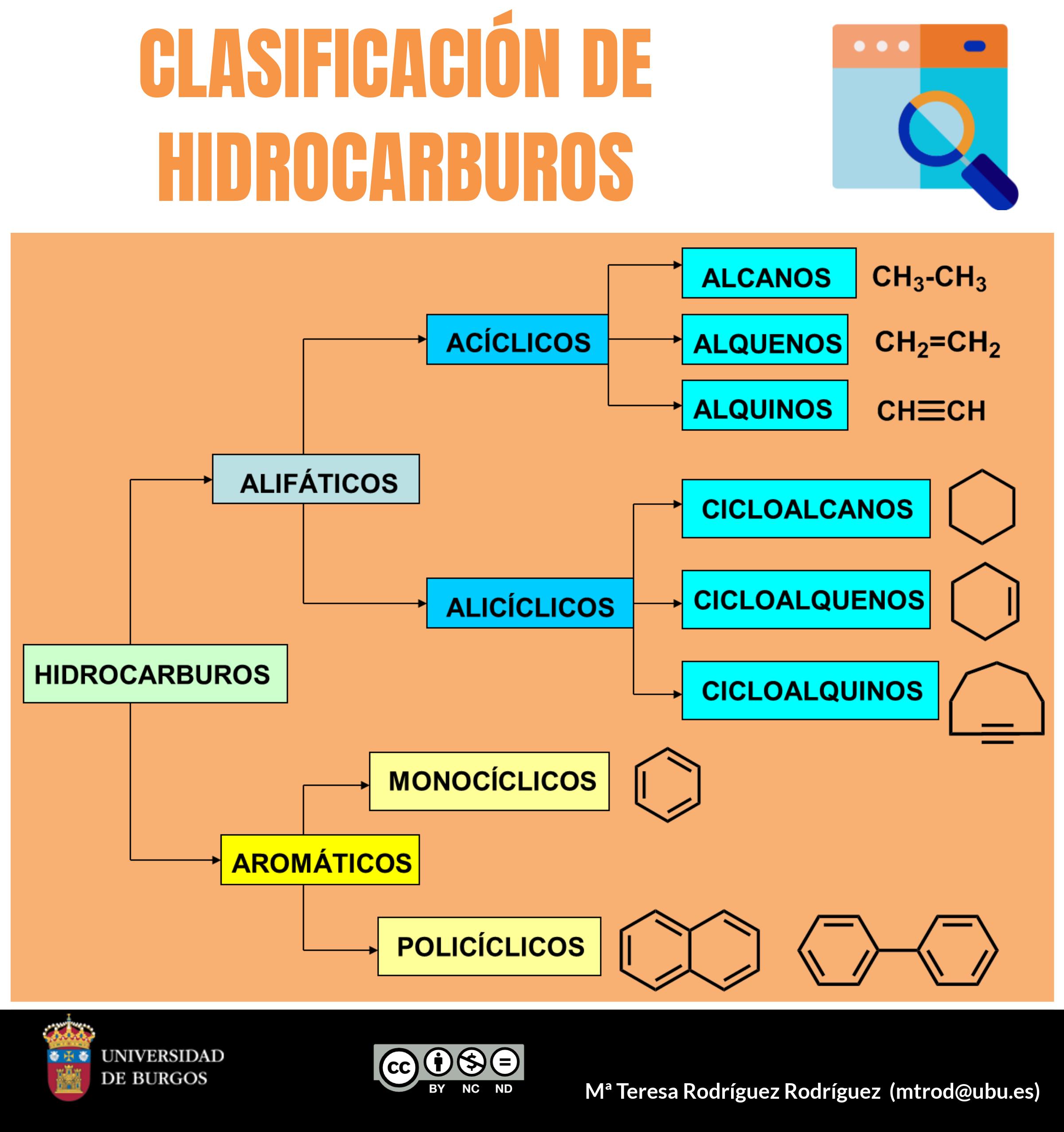 Clasificación De Hidrocarburos Enseñanza De Química Nomenclatura Química Clase De Química