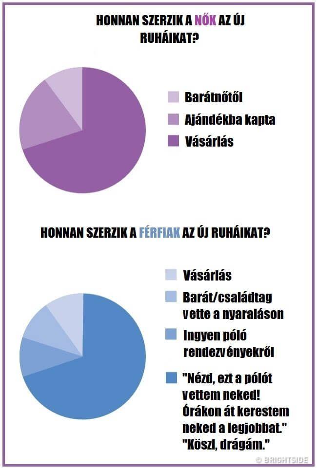 vicces idézetek férfiakról és nőkről 16 infografika, amely megmutatja a férfiak és nők közti hatalmas