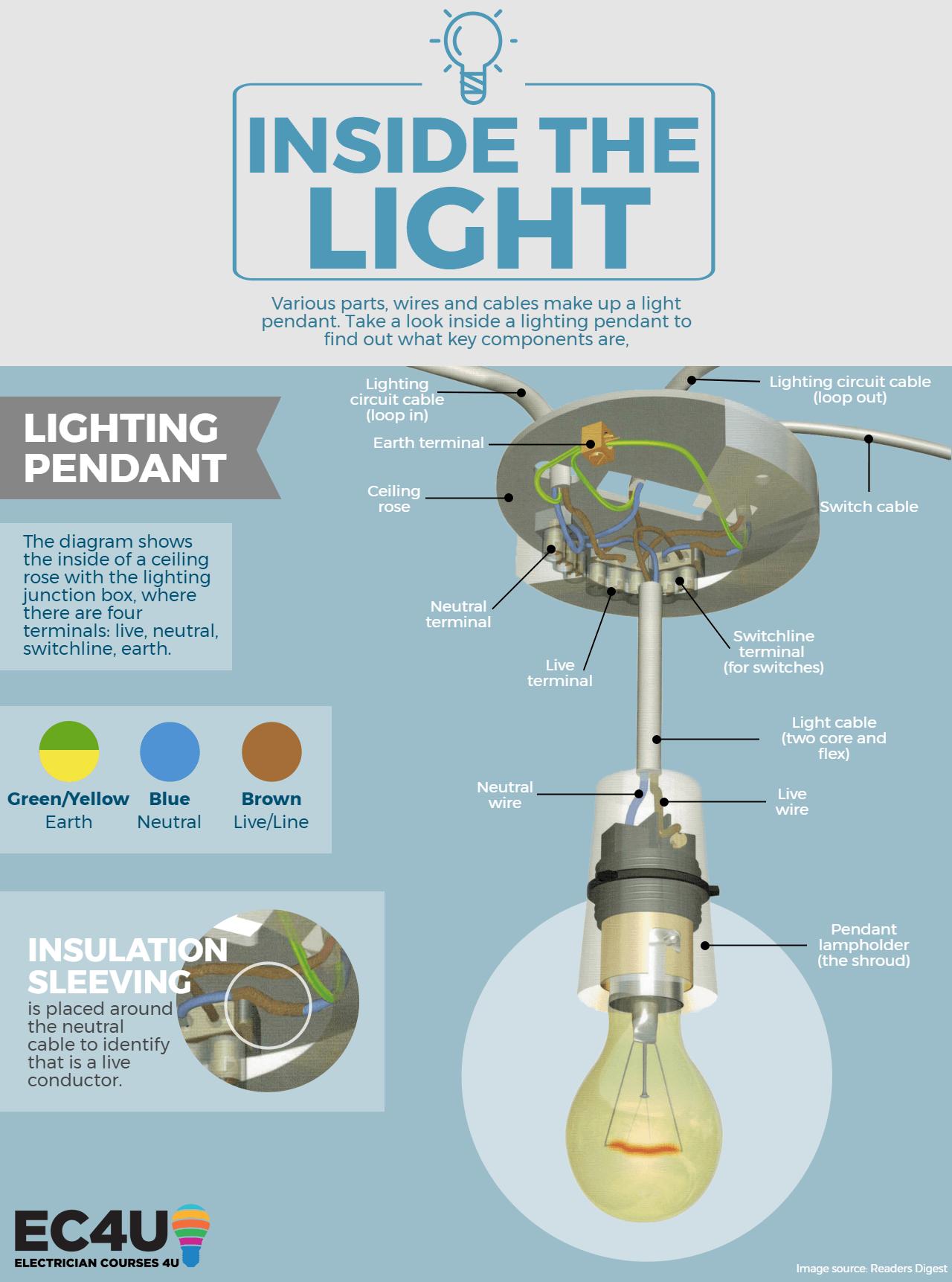 Inside the Lighting Circuit Led ceiling lights, Ceiling