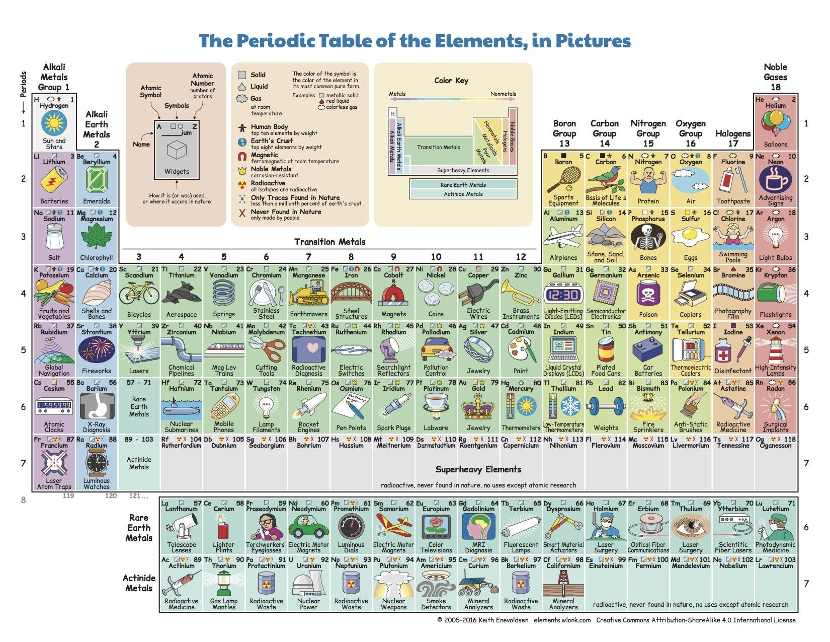 What do we do with all the chemical elements this ingenious what do we do with all the chemical elements this ingenious periodic table shows you gamestrikefo Images