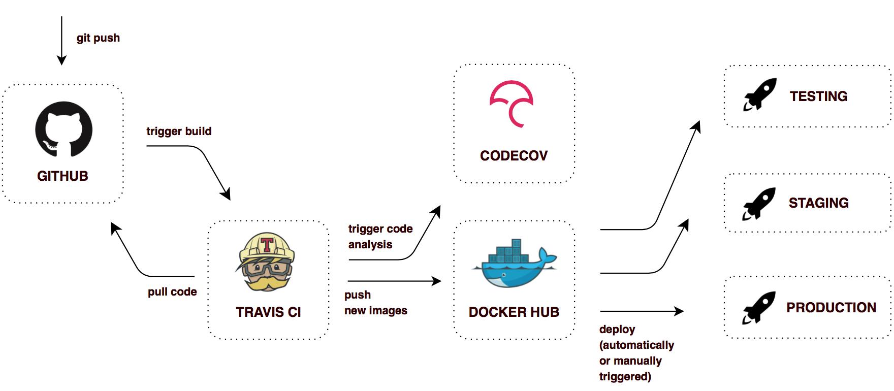 GitHub - sqshq/PiggyMetrics: Microservice Architecture with