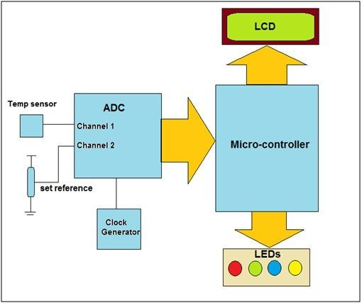 industrial temperature control system : system block diagram