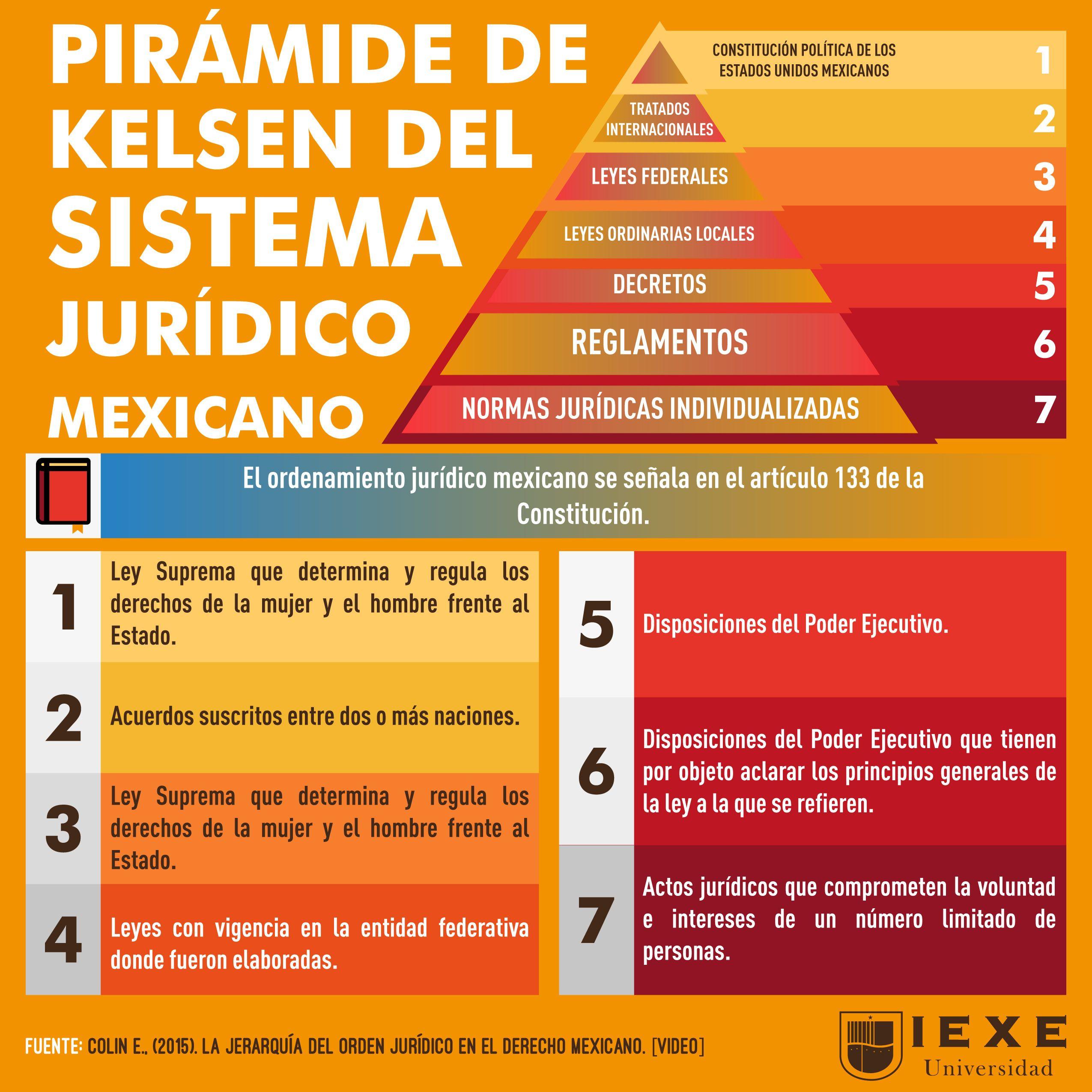 La Pirámide De Kelsen Es Una Representación Gráfica Que