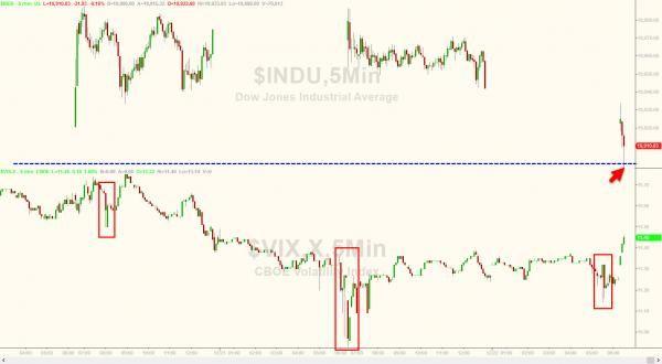 awesome VIX Slam Fails (Again) – Dow Drops Below 19,900 Check more at https://epeak.in/2016/12/22/vix-slam-fails-again-dow-drops-below-19900/