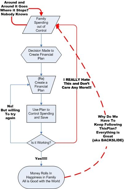 Financial Planning A Flowchart Helpful Canadian Personal Finance