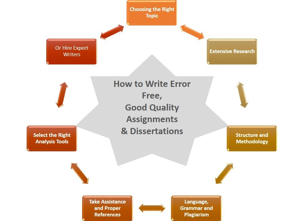 Tips on how to write best and good assignment, coursework ...