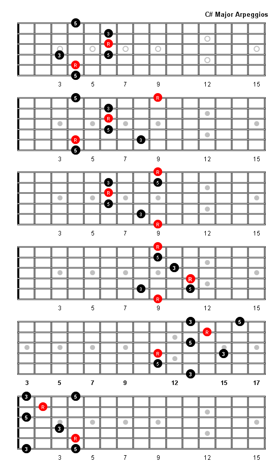 C Sharp Major Arpeggio Scales Pinterest Guitars Music Theory