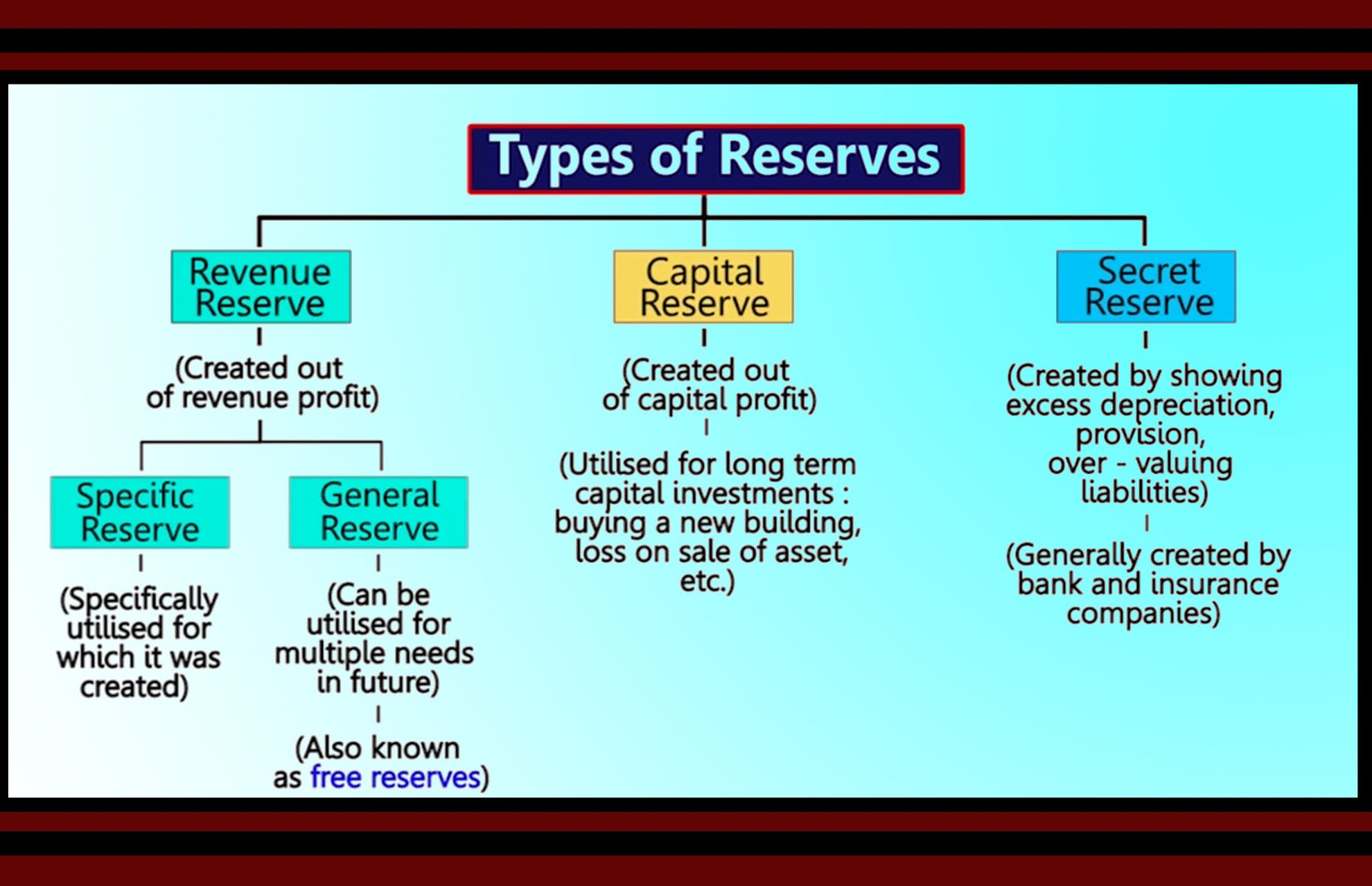 Types of Reserves| LetsTute| TPT| Video Lectures| Understand better | Teaching resources. Teaching. Capital investment