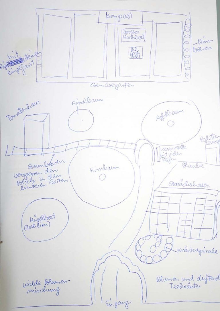 Gartengestaltung Erste Uberlegungen Mit Bildern Gartengestaltung Garten Gartenplanung