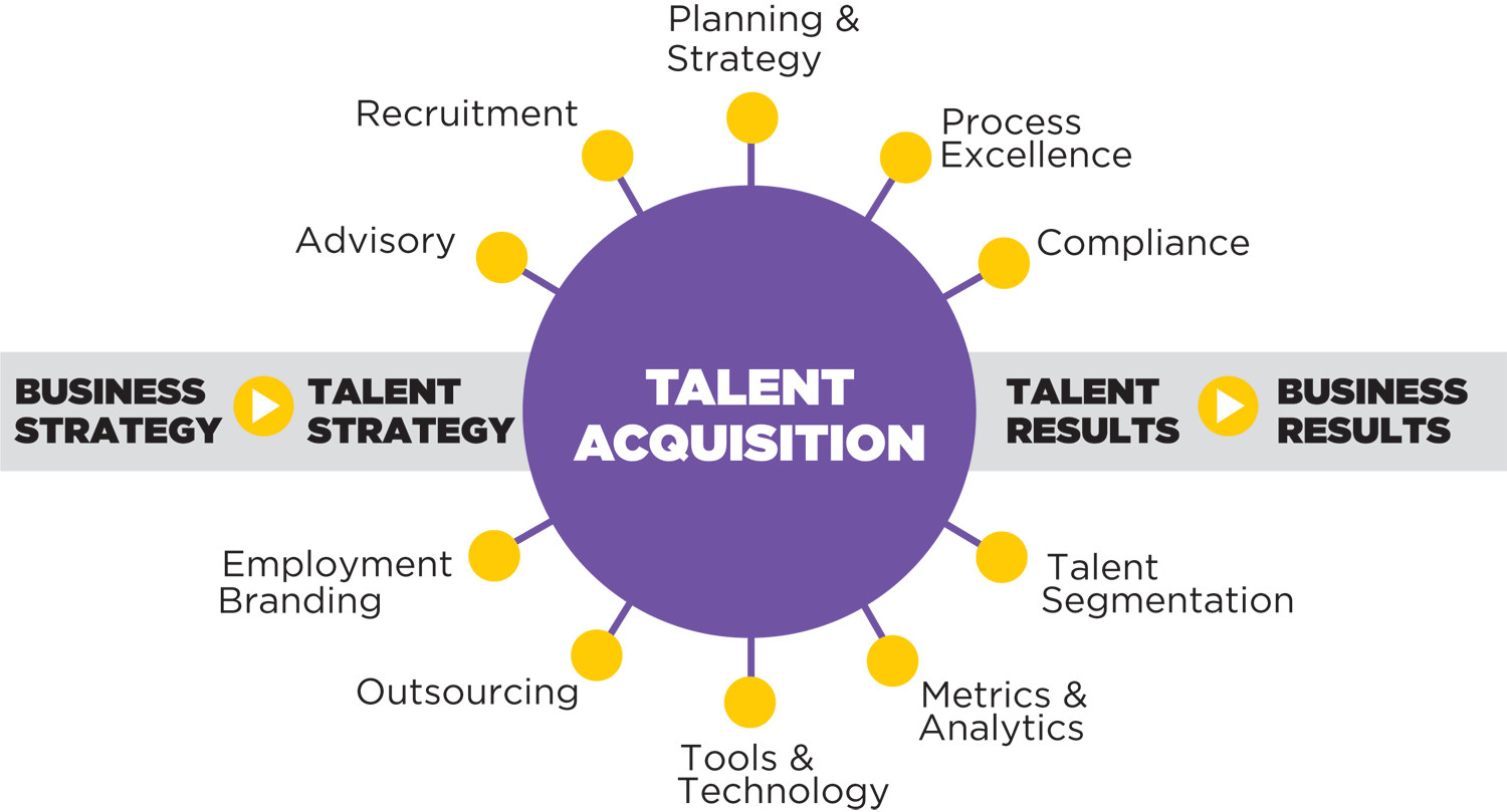 understand the difference between recruitment and talent acquisition - Talent Acquisition Manager