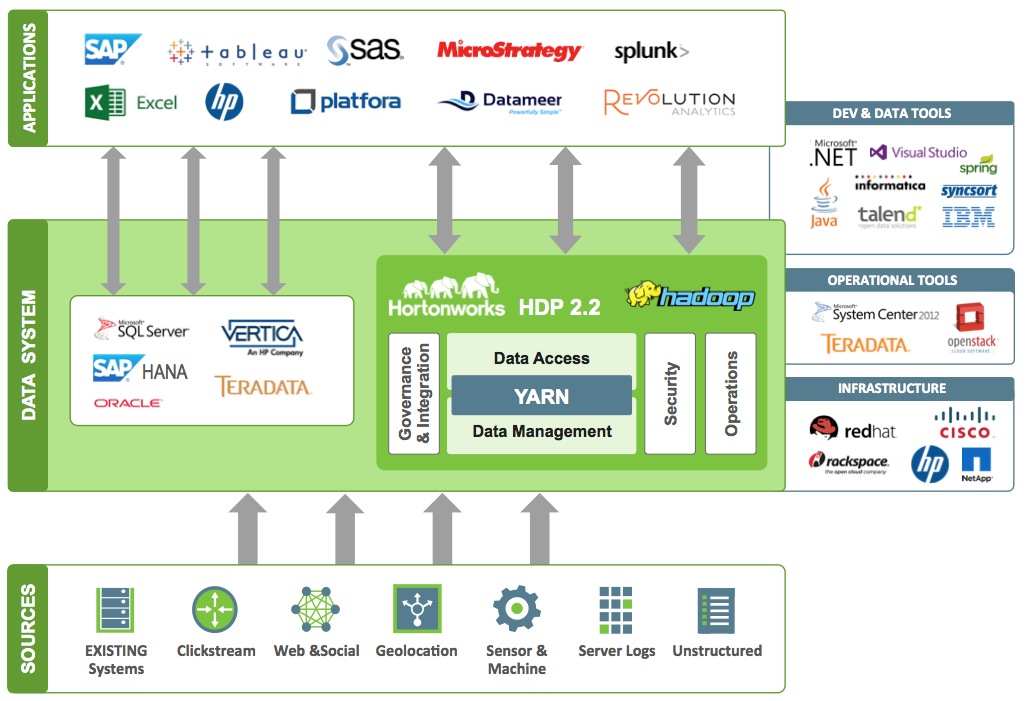Build A Modern Data Architecture With Hadoop Big Data Technologies Data Architecture Big Data Infographic