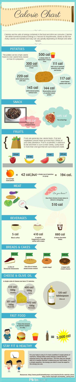 Calorie chart healthy eating pinterest calorie chart calorie chart nvjuhfo Image collections