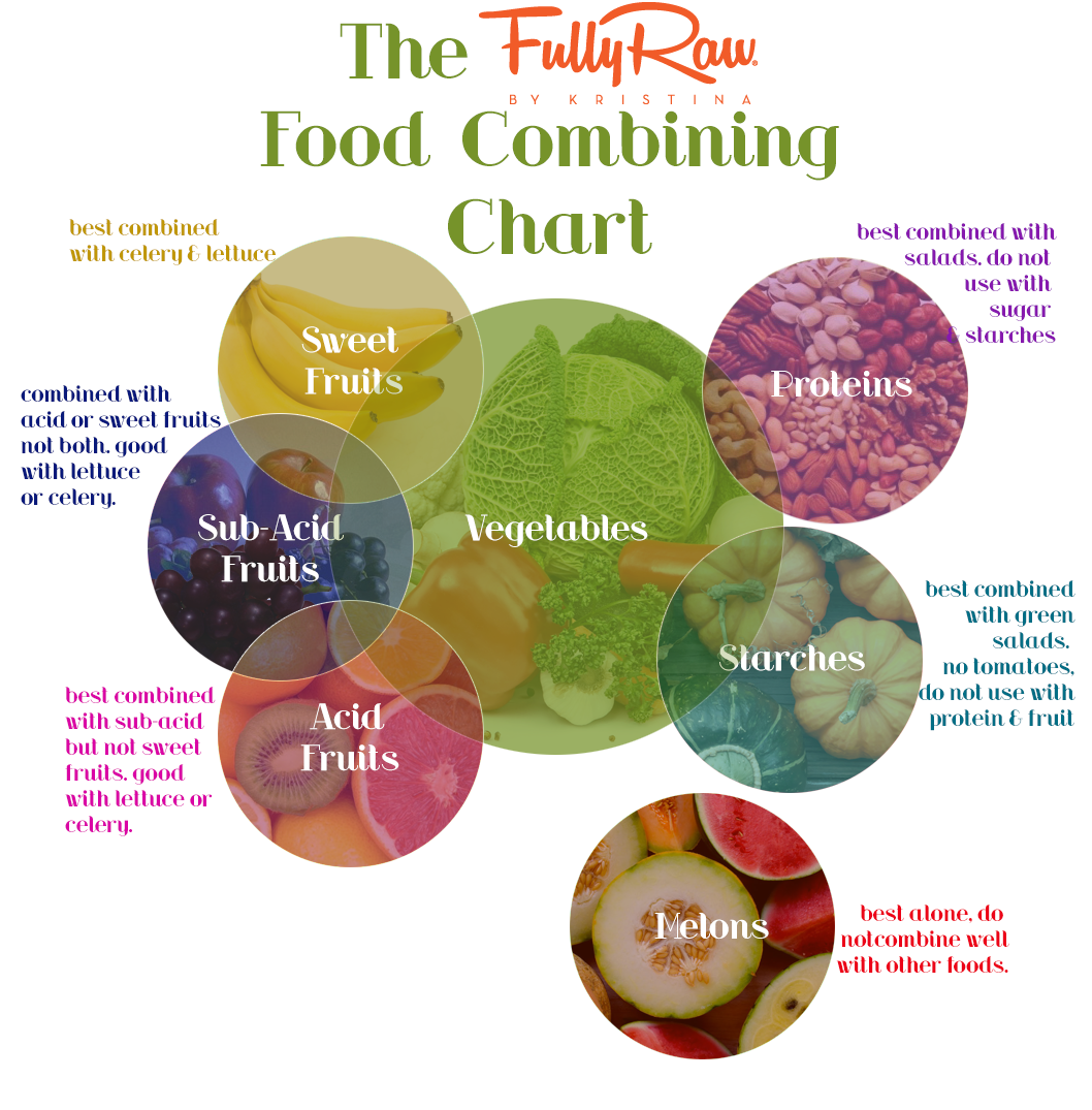 Fully Raw Food Combining Chart | Food! | Pinterest
