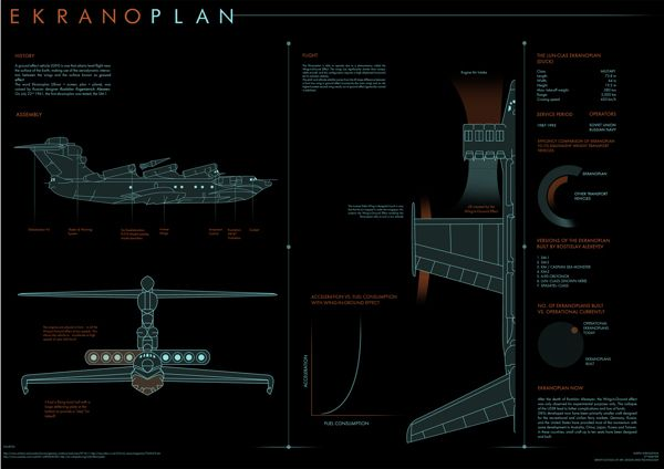 Ekranoplan Infograph by Kartik Shrivastava, via Behance