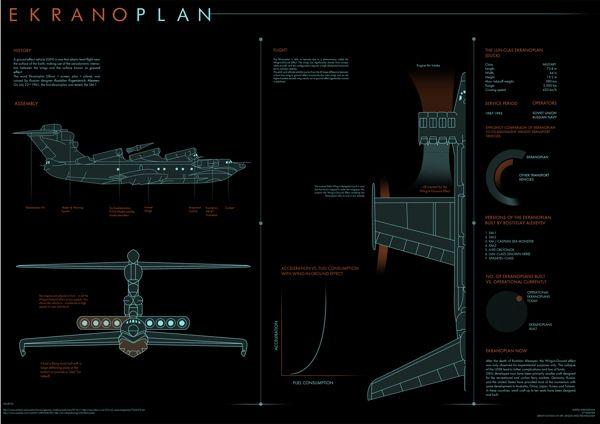 Ekranoplan Infograph by Kartik Shrivastava, via Behance