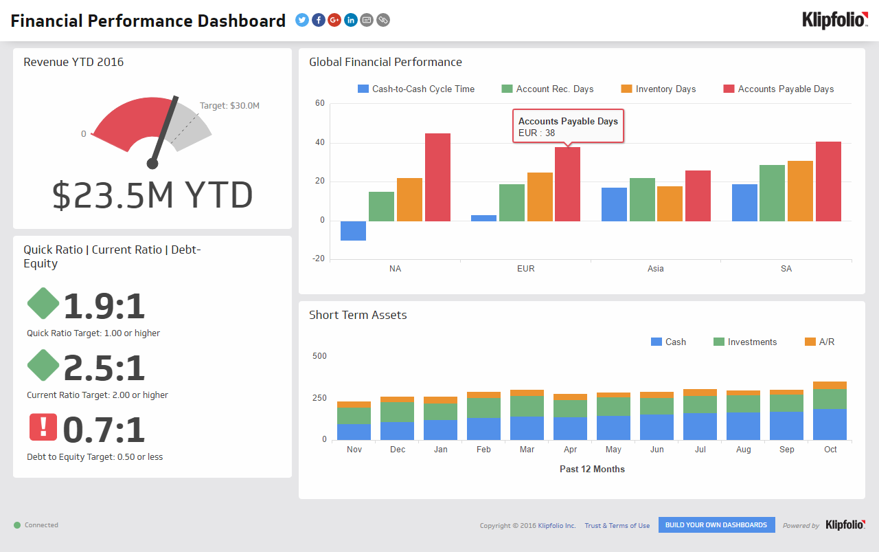 Executive Dashboard Examples  Financial Performance  Consulting