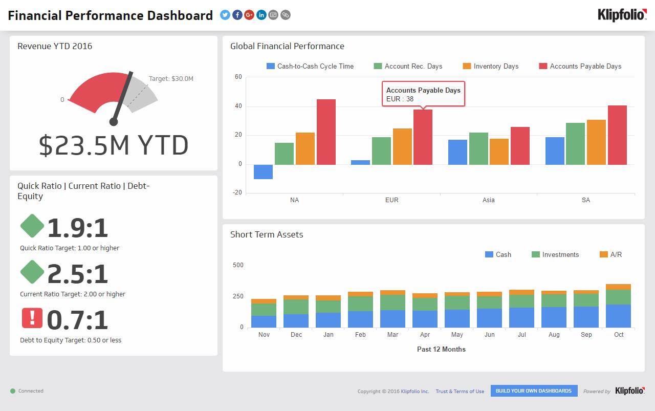 sample dashboard templates