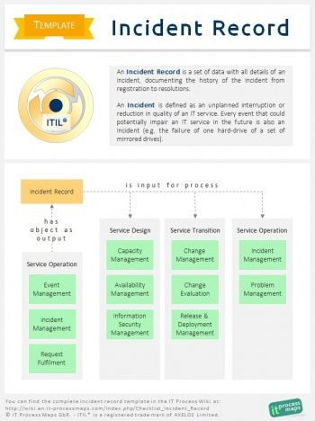 Itil Incident Record Template An Incident Record Is A Set Of Data With All Details Of An Incident Documenting The Records Process Map Enterprise Architecture