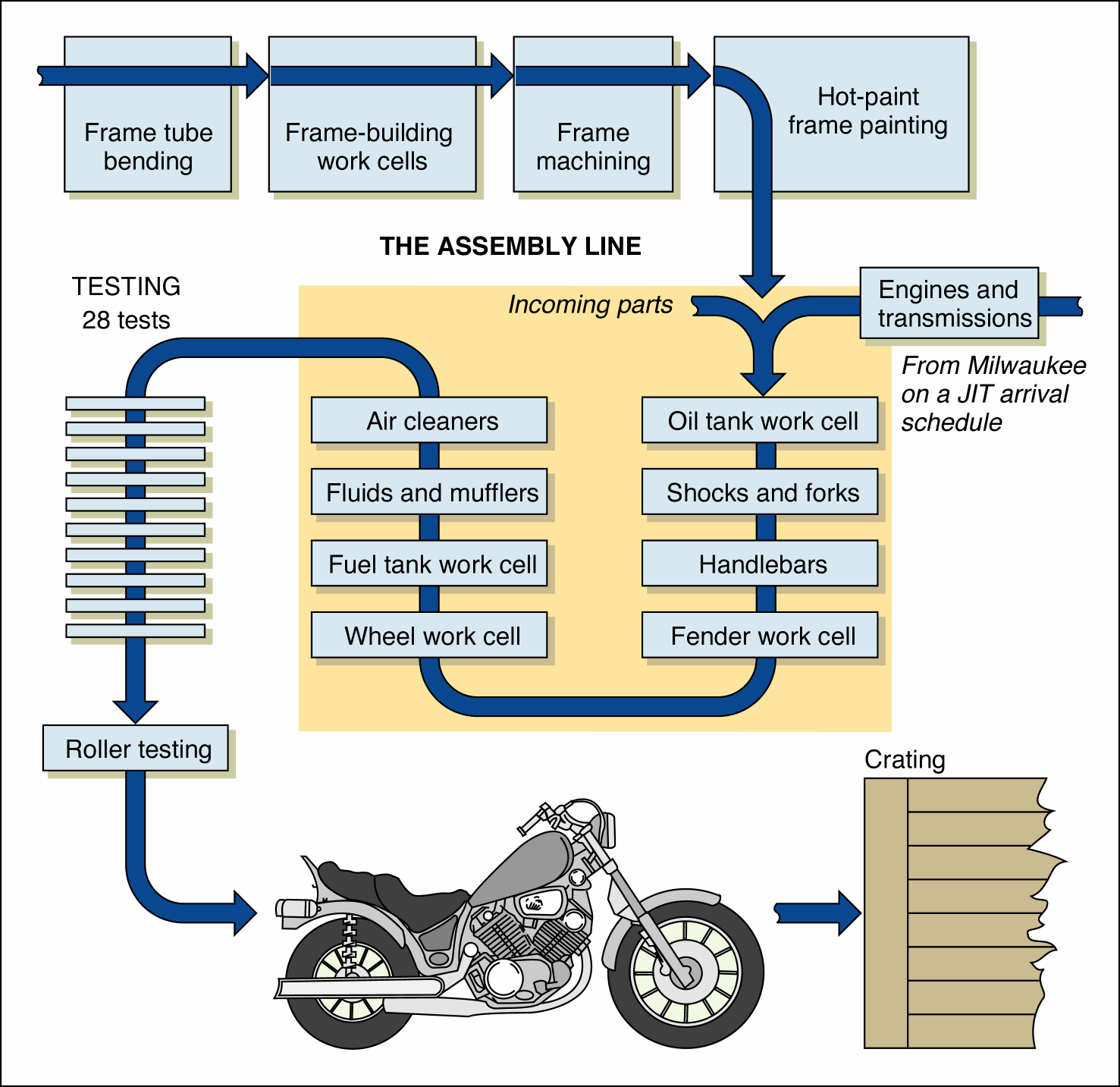 manufacturing process diagram - Google-søgning | Gyngehest-fabrik ...