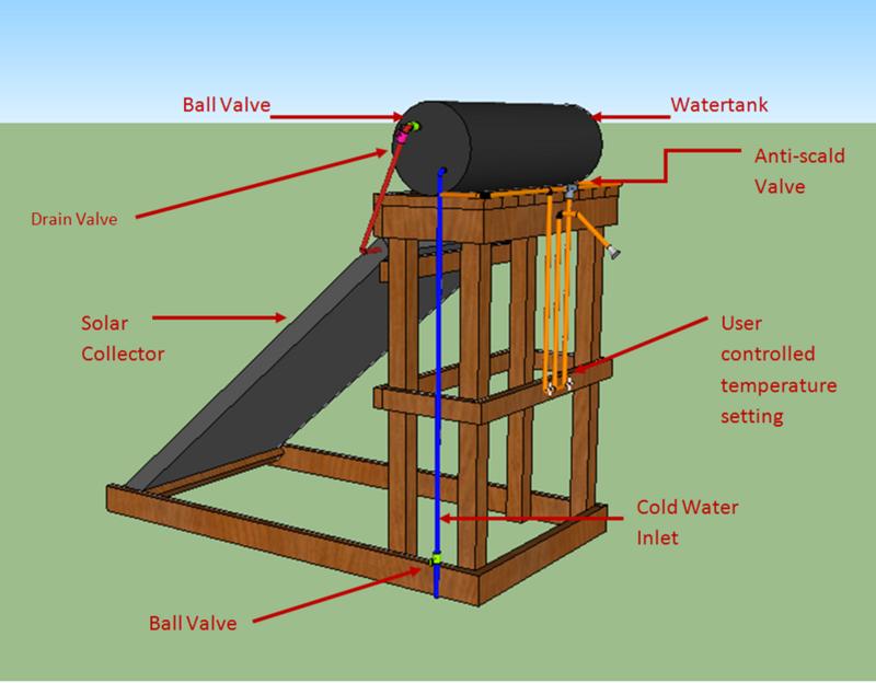 Samoa Hostel Thermosyphon Solar Shower System - Appropedia ...