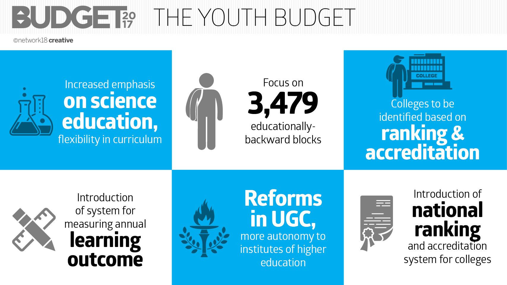 India's 2017 Budget from a youth perspective Budgeting