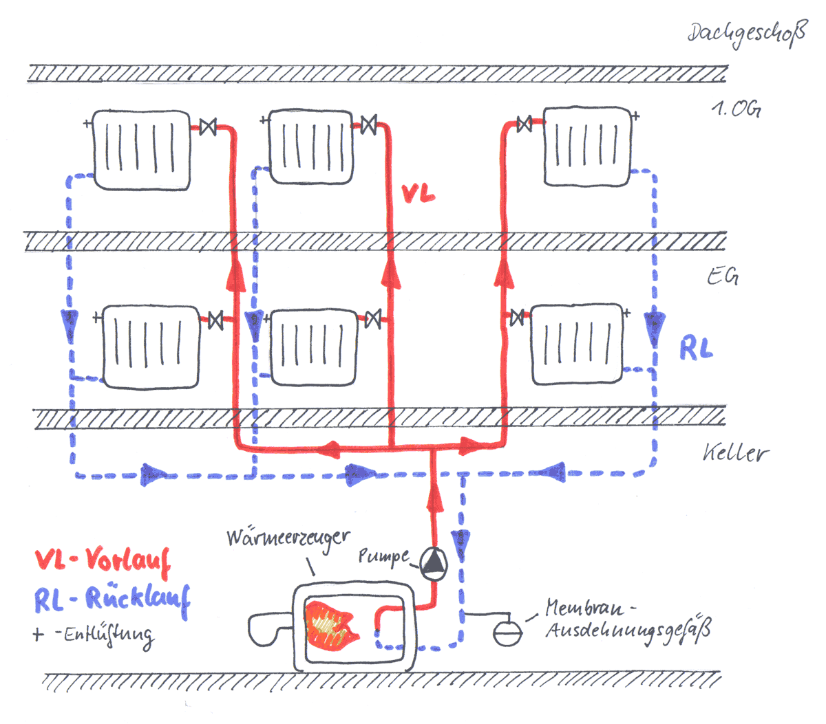 Bei Der Unteren Verteilung Verlaufen Die Verteilleitungen Meist Im Keller An Der Kellerdecke Von Dort Steigt Das Heizungsw Fallleitung Warmequelle Haustechnik