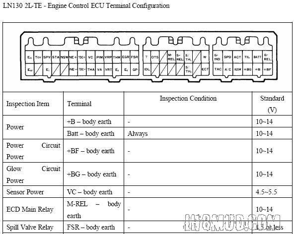 Toyota 1kz Ecu Pinout 4 Ecu Toyota Electrical Diagram