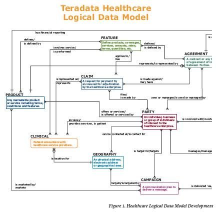 Health Care Data Model Examples # ...