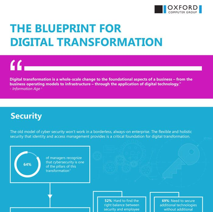 The blueprint for digital transformation infographic ocg the blueprint for digital transformation infographic ocg malvernweather Choice Image