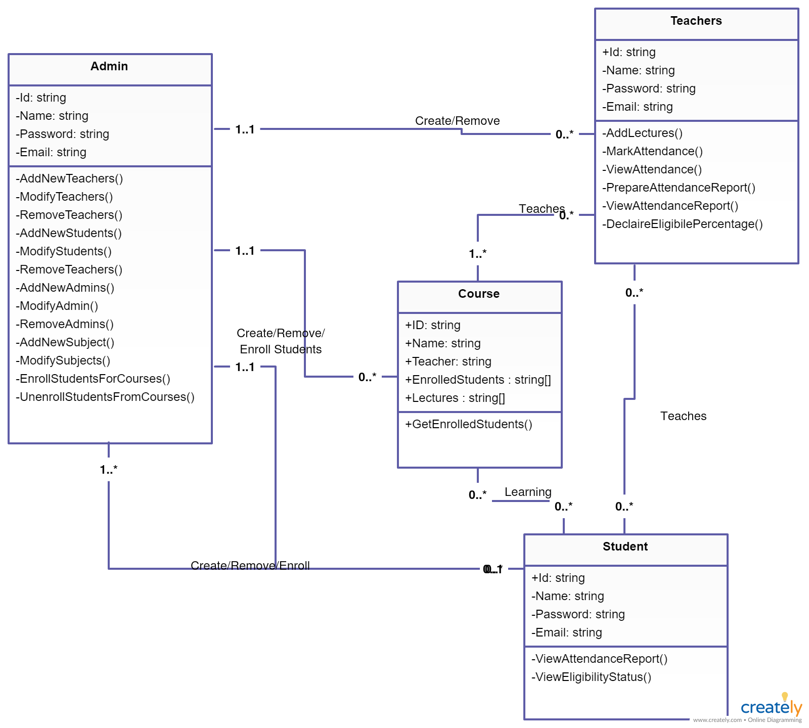 Attendance Management System Class Diagram Student Management Learn Programming