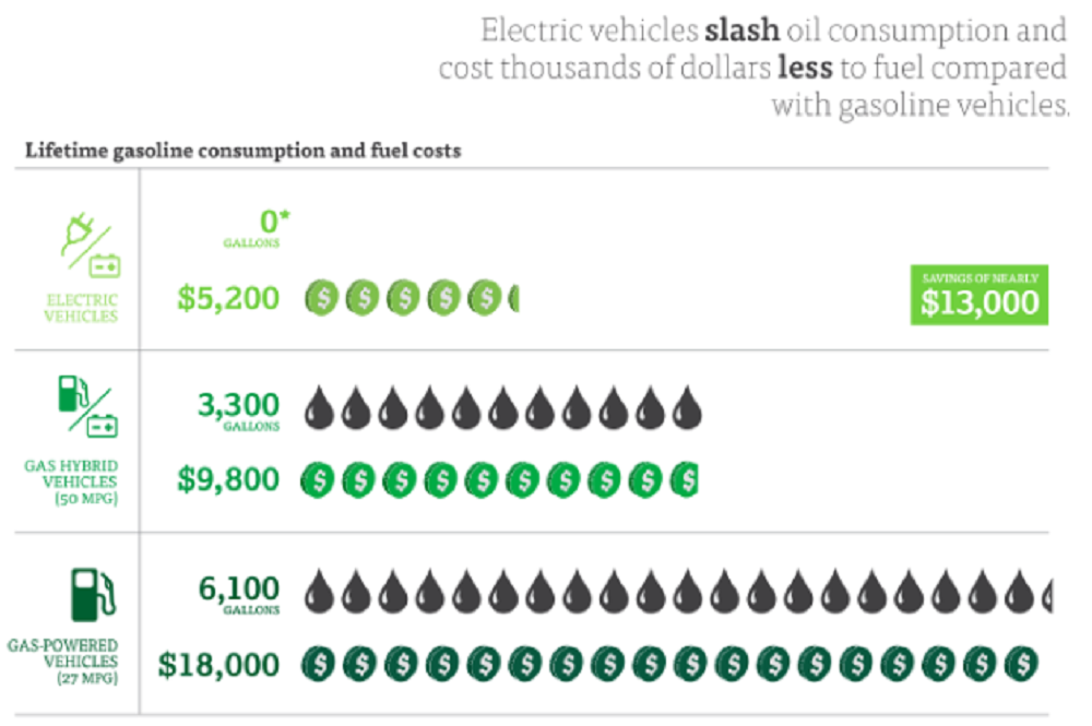 Cost Savings Electric Cars Vs Gasoline