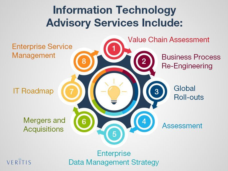 Information Technology It Advisory Services Include 1 Assessment 2 Business Process Re Enginee Corporate Strategy Information Technology Business Process