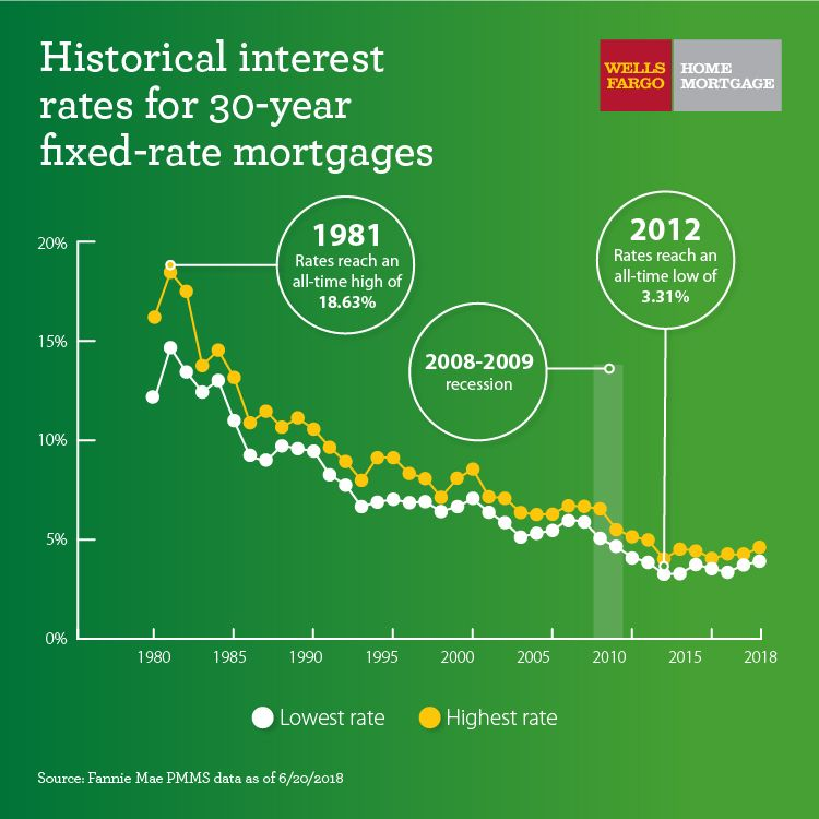 What You Need To Know About Mortgage Interest Rates Wells Fargo