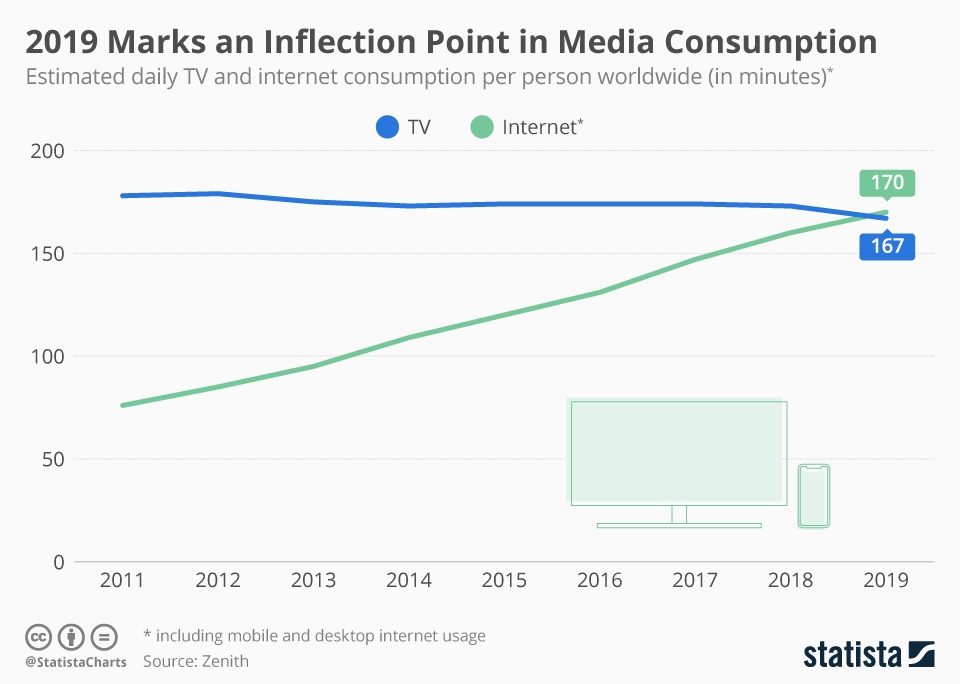 2019 Marks an Inflection Point in Media Consumption