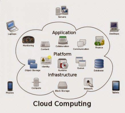 Cloud Computing, Apa Itu ? | Teknologi, Komunikasi, Teknologi ...