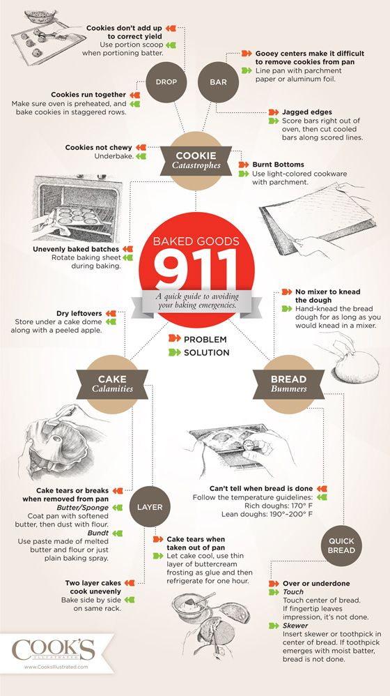 A great infographic thats a quick guide to preventing baking a great infographic thats a quick guide to preventing baking disasters forumfinder Choice Image