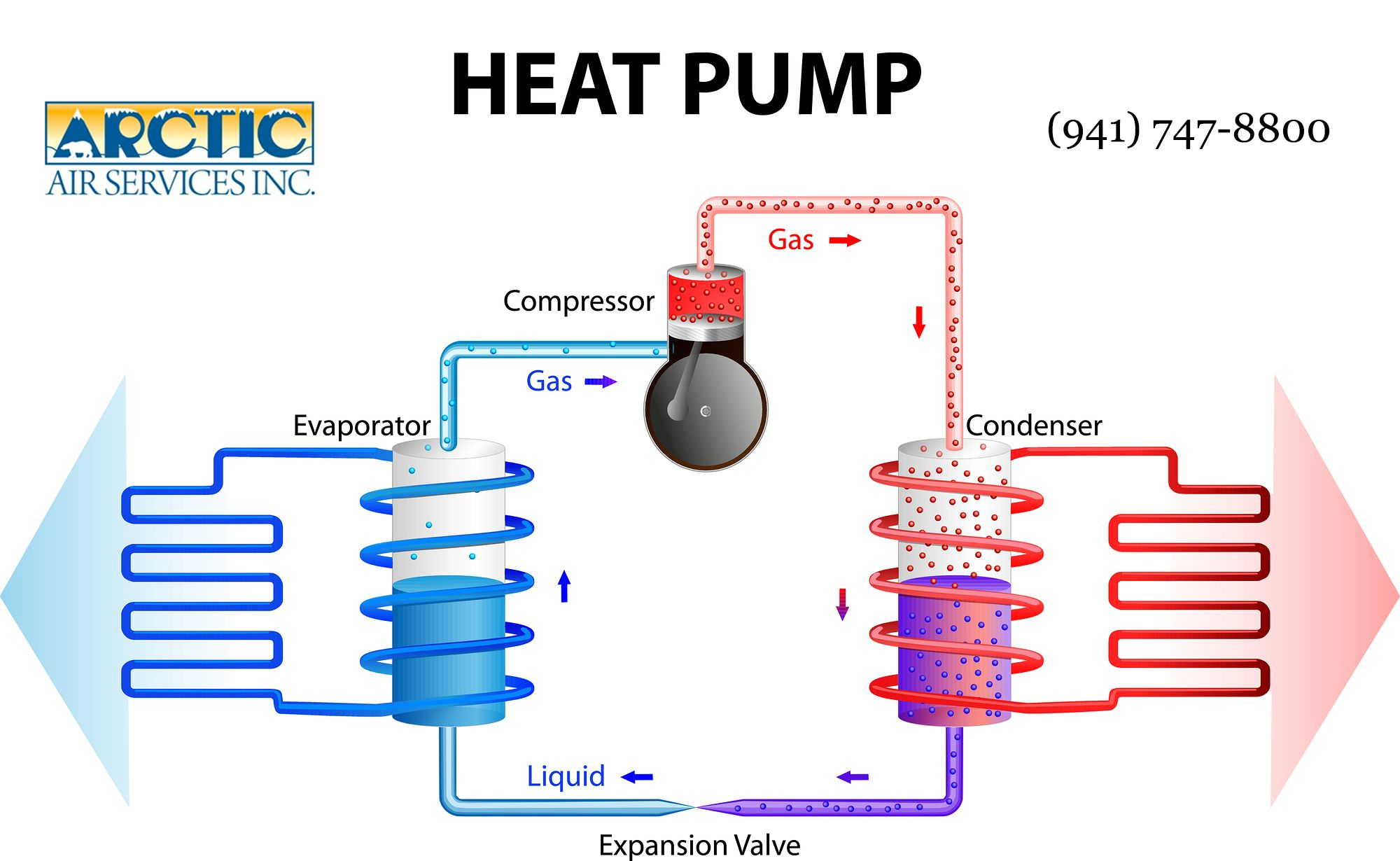 How Heat Pumps Work Heat Pump Maintenance Jobs Heating And Cooling
