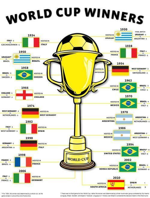 Lista de paises que han ganado mundiales de futbol