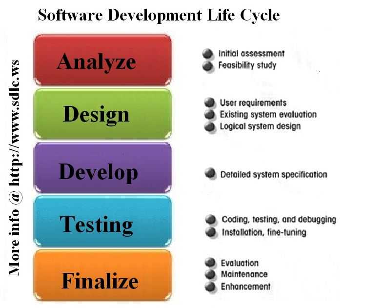 Software Development Life Cycle Tutorials | 542 PBL resources ...