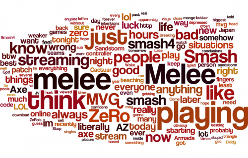 Twitter Word Clouds Of Mang0 Mew2king Hungrybox Armada Leffen And Zero Word Cloud Game Zero Words Explore mvg mew2 king's (@mvg_mew2king) posts on pholder   see more posts from @mvg_mew2king like. pinterest