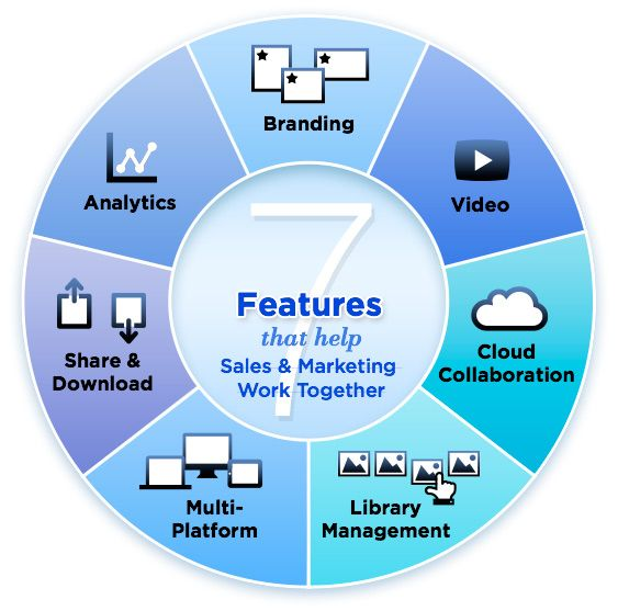 7 FEATURES THAT HELP SALES  MARKETING WORK TOGETHER ON - marketing presentation