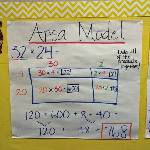 Keep Calm And Teach 5th Grade Area Model Anchor Chart Anchor Charts Teaching Math Strategies Math Operations Area model division grade worksheets