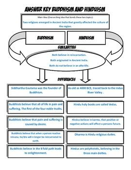 Buddhism And Hinduism An Investigation Comparison Activity Comparative World Religions Pinterest Compare Contrast Chart