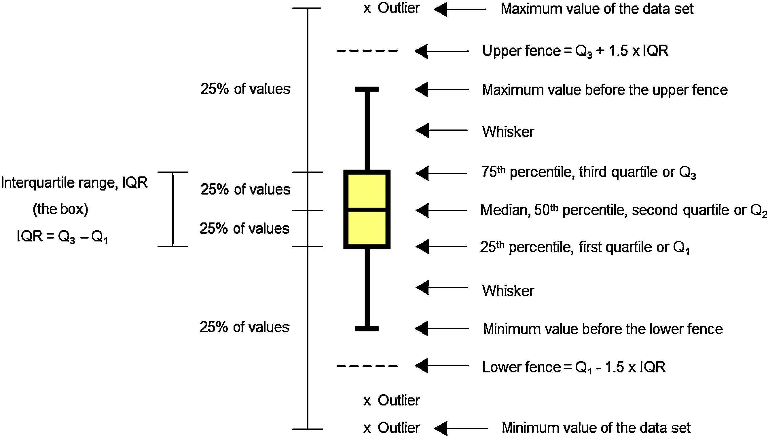 The Main Components Of A Boxplot Median Quartiles Whiskers Fences And Outliers