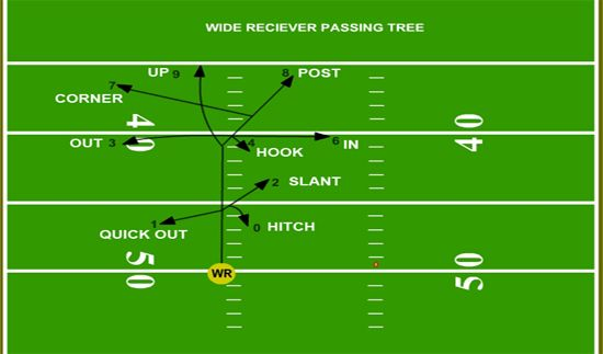 Wr Basics Routes And The Passing Tree Coaching Youth Soccer
